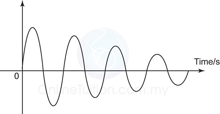 Damping oscillation graph